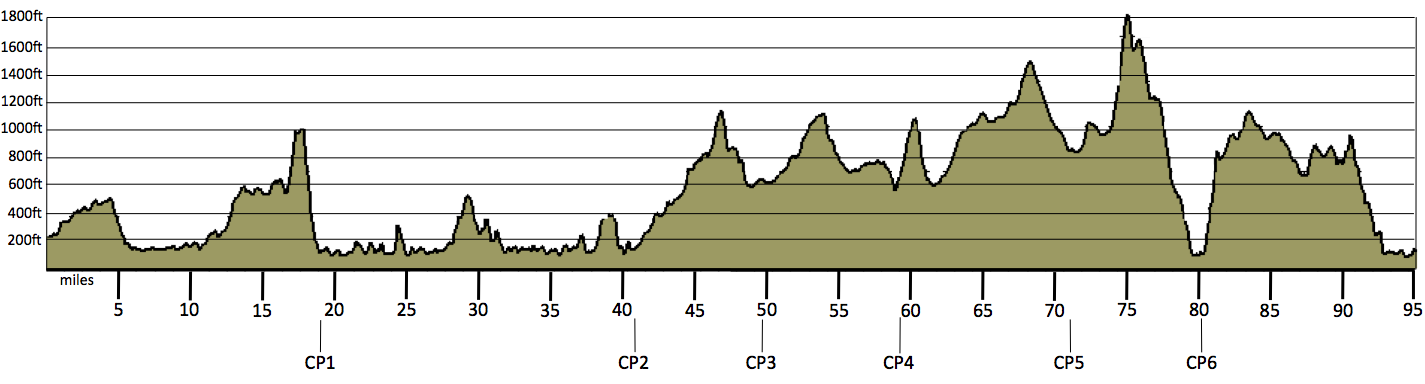 WHW elevation profile
